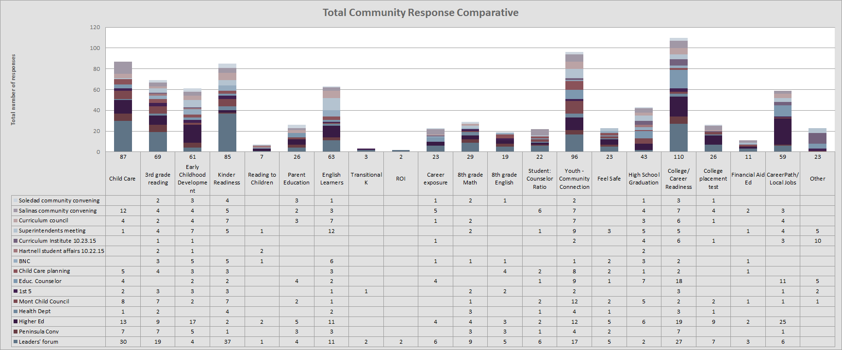 Chart: Community feedback summary