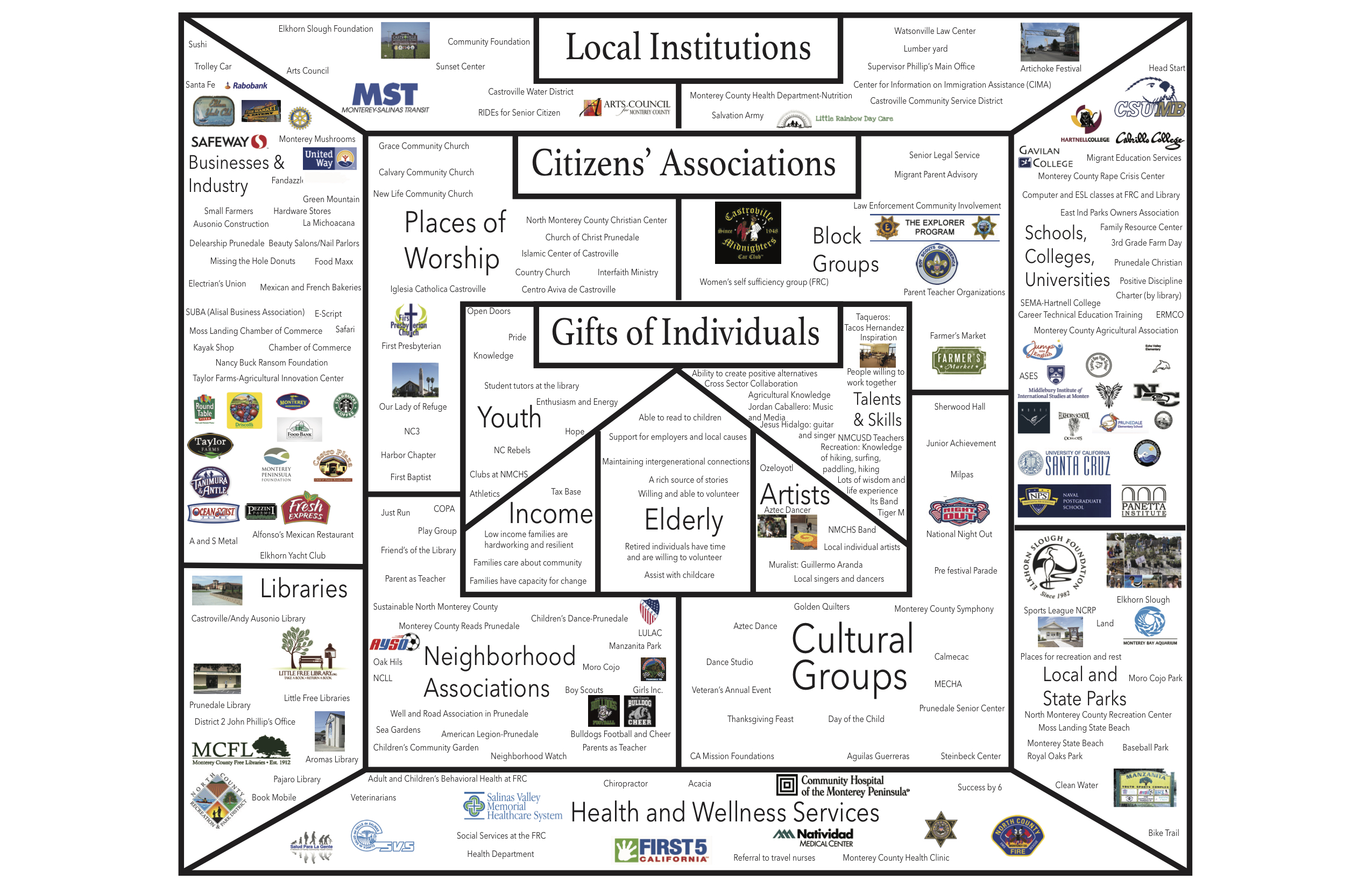 Graphic: Asset map of North Monterey County Alliance